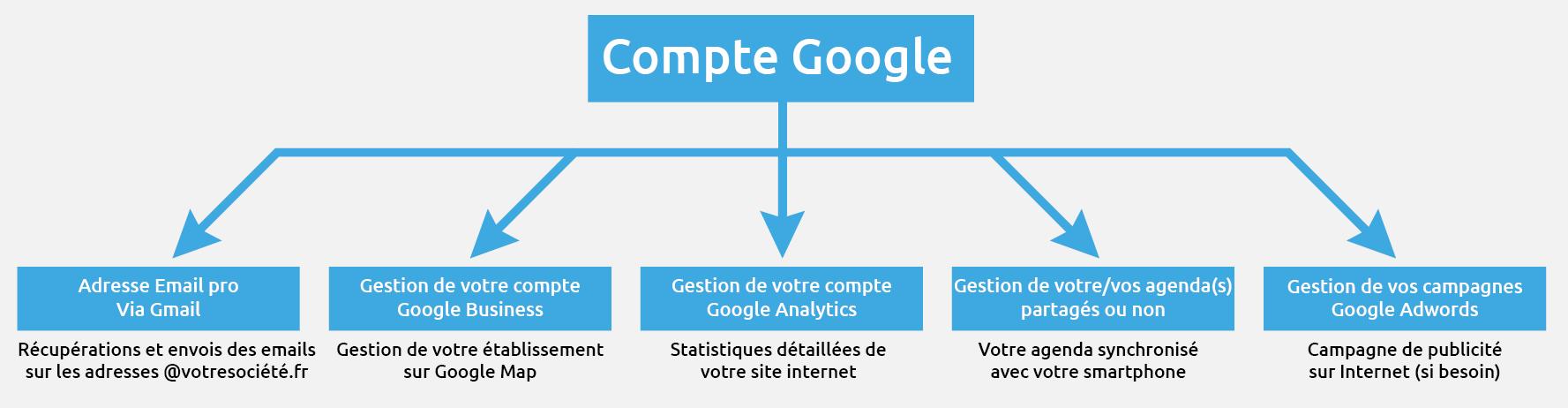 compte-google-pro1